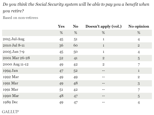 Trend: Do you think the Social Security system will be able to pay you a benefit when you retire (based on nonretirees)?