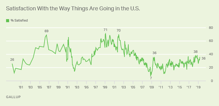 Line graph. Americans' satisfaction with how things are going in U.S. High 71% (1999); low 7% (2008). Current: 36% (May '19).