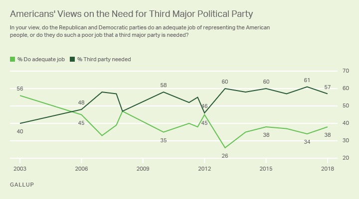 Line graph. Majorities of Americans have consistently said a third major party is needed over the past five years.