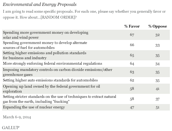 Environmental and Energy Proposals