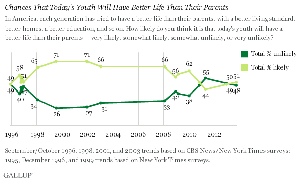Trend: Chances That Today's Youth Will Have Better Life Than Their Parents