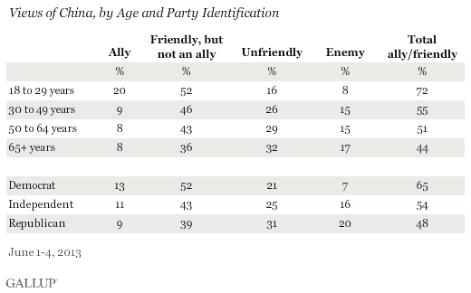 Views of China, by Age and Party Identification, June 2013