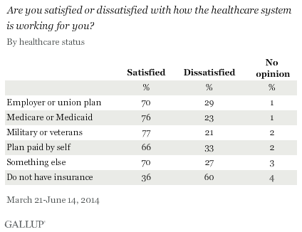 Are you satisfied or dissatisfied with how the healthcare system is working for you? By healthcare status, March-June 2014