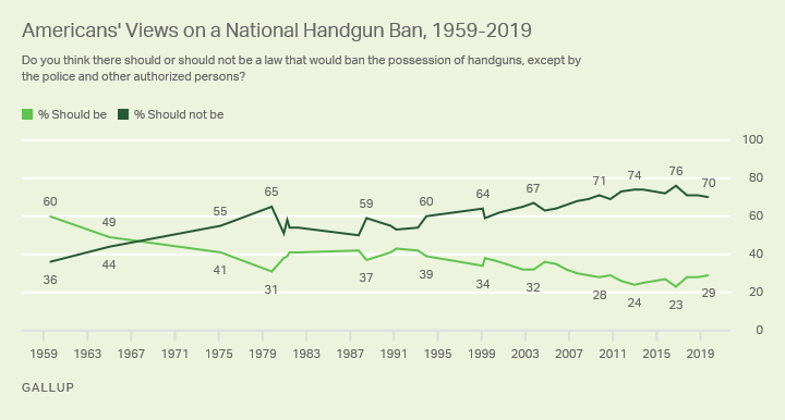 Line graph. Americans' support for a national handgun ban since 1959, currently 29%.