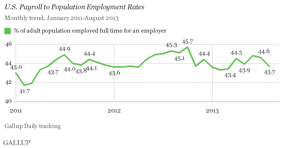 U.S. Payroll to Population Employment Rates, 2011-2013