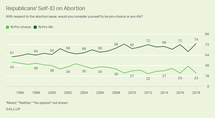 Line graph. The percentages of Republicans who identify as pro-choice and pro-life, from 1995-2018.