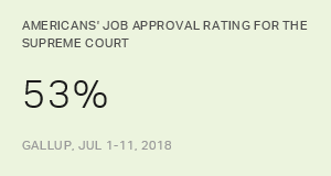 Supreme Court Approval Highest Since 2009
