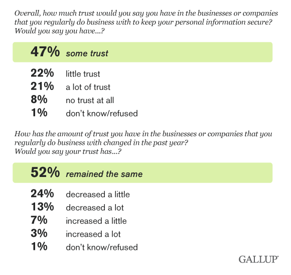 U.S. consumer trust some trust and remained same