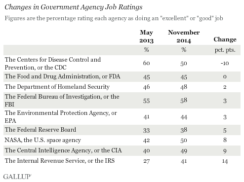 Changes in Government Agency Job Ratings
