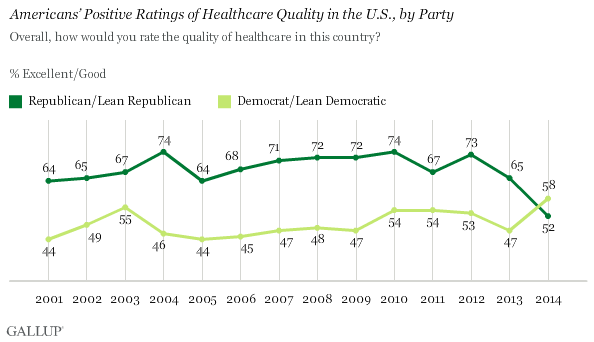 Americans' Positive Ratings of Healthcare Quality in the U.S., by Party