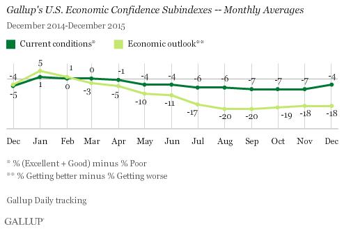 Gallup's U.S. Economic Confidence Subindexes -- Monthly Averages