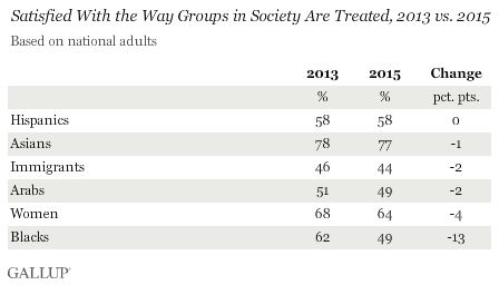 Satisfied With the Way Groups in Society Are Treated, 2013 vs. 2015