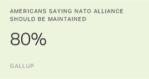 Most Americans Support NATO Alliance