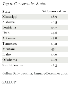 Top 10 Conservative States