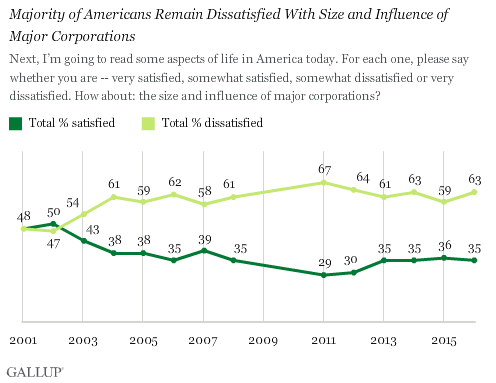 Trend: Majority of Americans Remain Dissatisfied With Size and Influence of Major Corporations