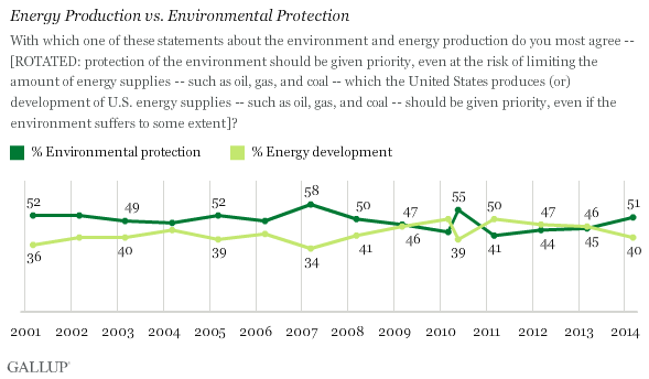 Trend: Energy Production vs. Environmental Protection
