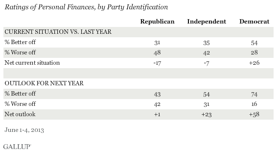 Ratings of Personal Finances, by Party Identification, June 2013