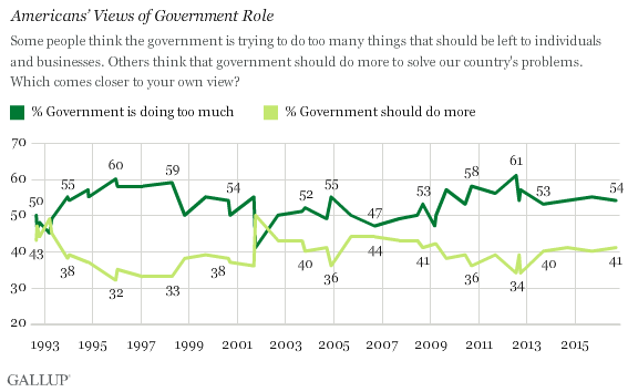 Americans' Views of Government Role