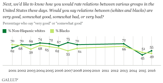 Trend: How Would You Rate Relations Between Whites and Blacks? By Race