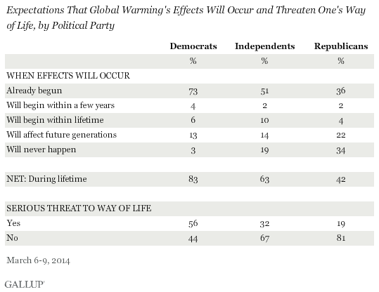 Expectations That Global Warming's Effects Will Occur and Threaten One's Way of Life, by Political Party, March 2014
