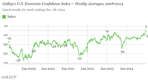 Gallup's U.S. Economic Confidence Index -- Weekly Averages, 2008-2014