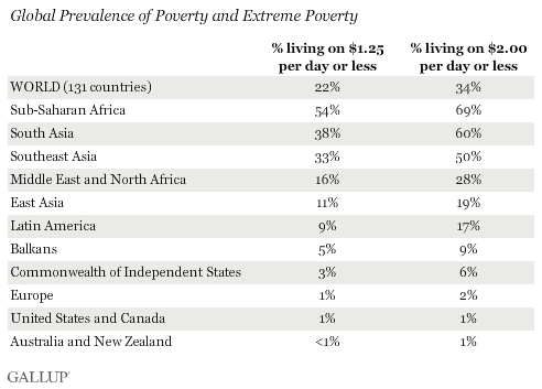 More Than One In Five Worldwide Living In Extreme Poverty - Poverty rate by country 2016