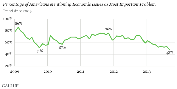 Trend: Percentage of Americans Mentioning Economic Issues as Most Important Problem