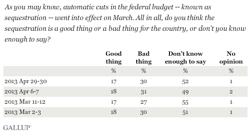 Trend: As you may know, automatic cuts in the federal budget -- known as sequestration -- went into effect on March. All in all, do you think the sequestration is a good thing or a bad thing for the country, or don't you know enough to say?