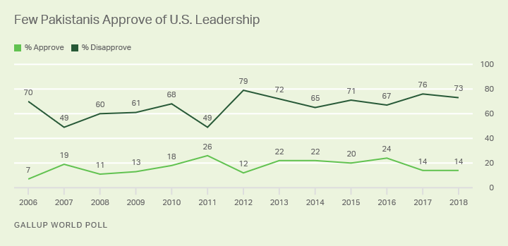 Line graph. Pakistanis' approval ratings of U.S. leadership have never topped 26%.