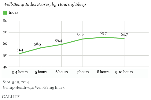 Well-Being Index Scores, by Hours of Sleep