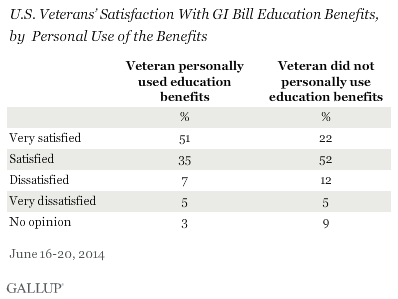 Satisfaction with GI Bill by Use of Benefits