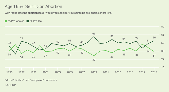 Line graph. The percentages of Americans aged 65 or older who identify as pro-choice and pro-life, 1995-2019.