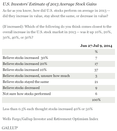 U.S. Investors' Estimate of 2013 Average Stock Gains, June-July 2014