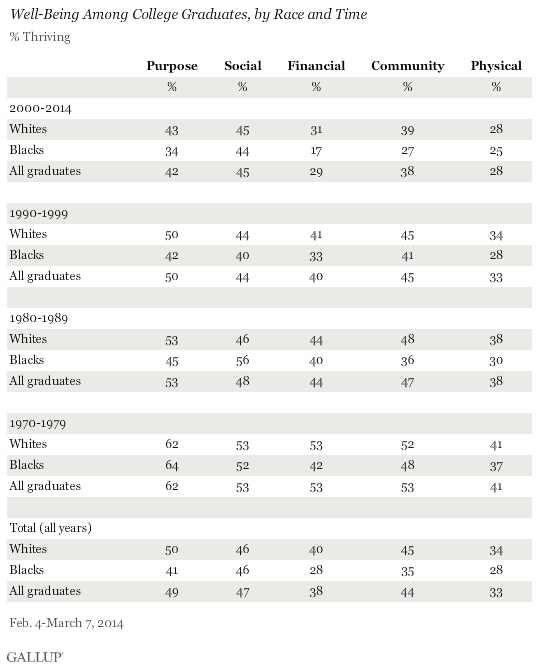 Well-Being Among College Graduates, by Race and Time