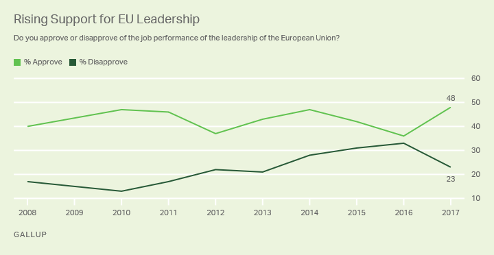 Line graph. Ukrainians' approval of EU leadership, 2008-2017.