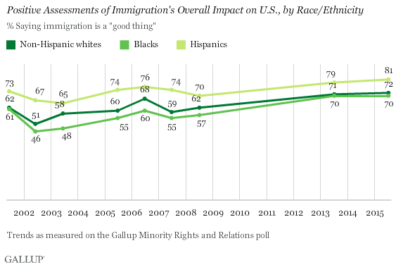 Trend: Positive Assessments of Immigration's Overall Impact on U.S., by Race/Ethnicity