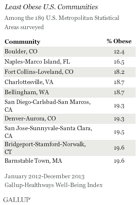 Least Obese U.S. Communities