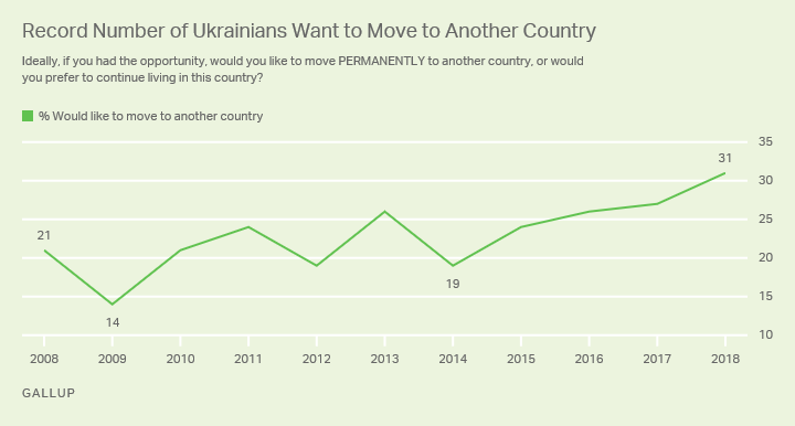 Line graph. Ukrainians' desire to move permanently to another country, 2008-2018 trend.
