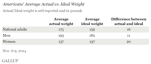 Americans' Average Actual vs. Ideal Weight