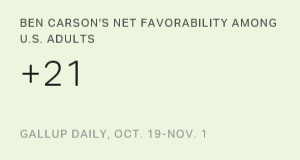 Ben Carson's Net Favorability Among U.S. Adults, Oct. 19-Nov. 1, 2015