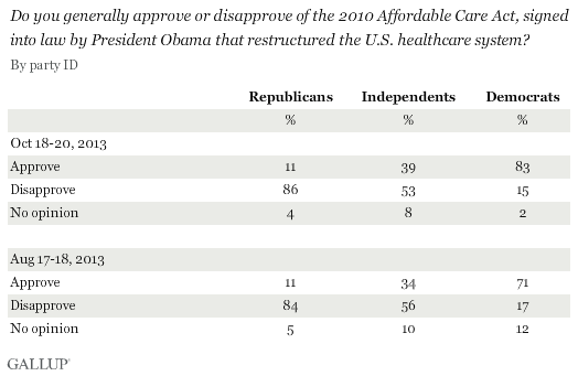 Trend by party: Do you generally approve or disapprove of the 2010 Affordable Care Act, signed into law by President Obama that restructured the U.S. healthcare system?