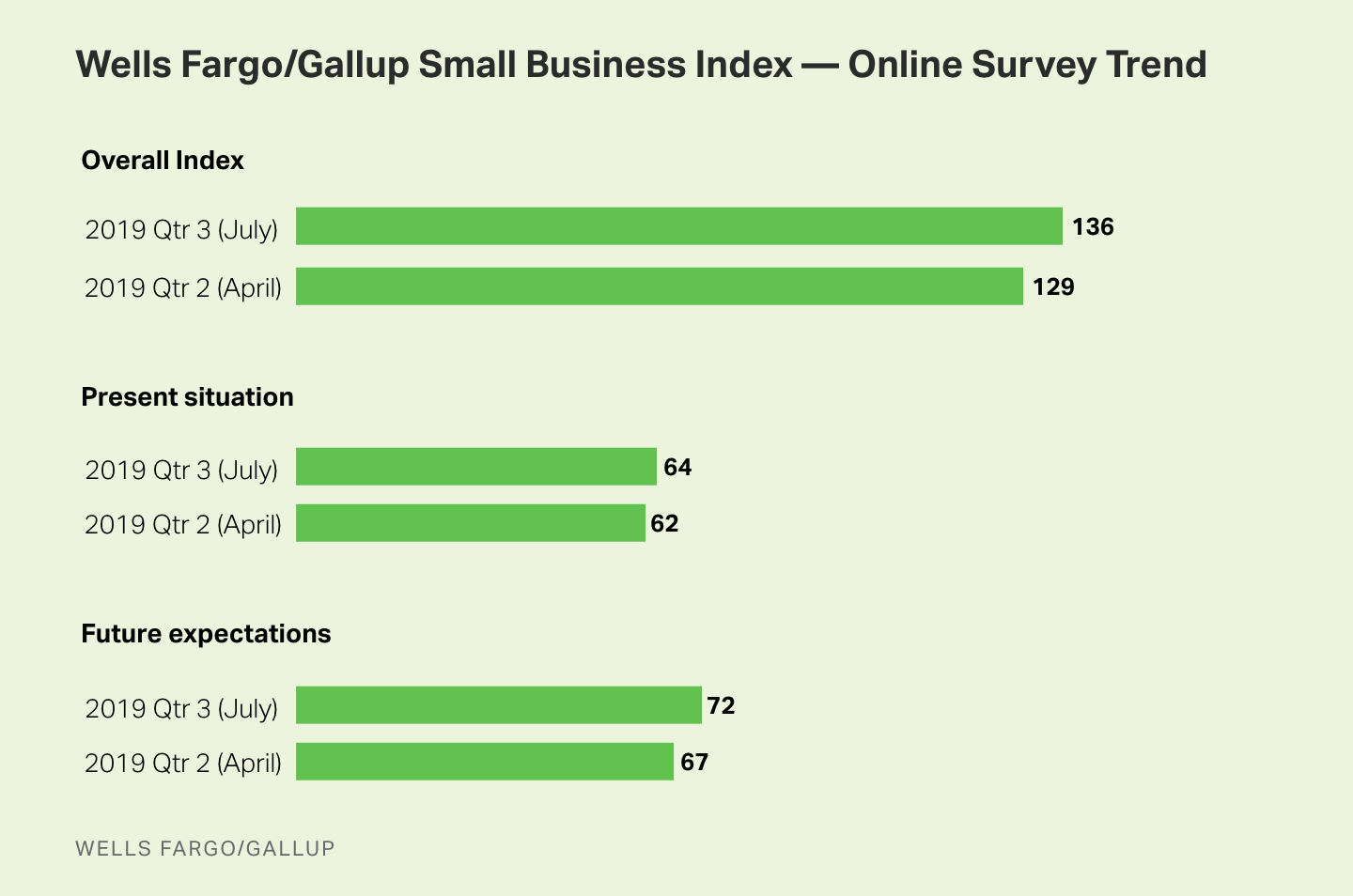 Bar graph. Wells Fargo/Gallup Small Business Index for April, July 2019. Index is at 136 for July, up 7 points from April.