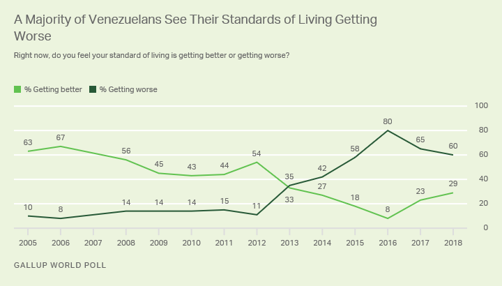 Line graph. Majorities of Venezuelans have been pessimistic about their living standards since 2015.