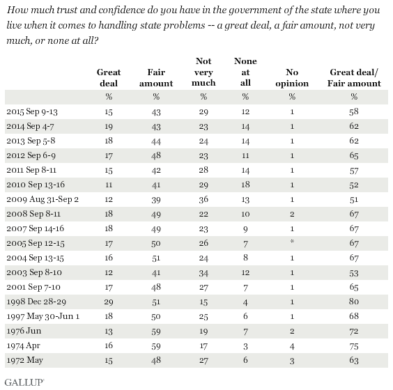 Trend: Trust in Government of the State Where You Live on Handling State Problems