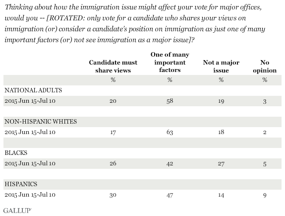 Thinking about how the immigration issue might affect your vote for major offices, would you -- [ROTATED: only vote for a candidate who shares your views on immigration (or) consider a candidate's position on immigration as just one of many important factors (or) not see immigration as a major issue]?