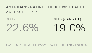 Americans' Health Assessments Worsen During Obama Years