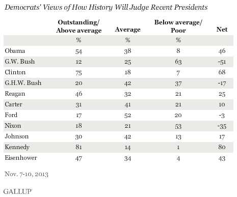 Democrats' Views of How History Will Judge Recent Presidents