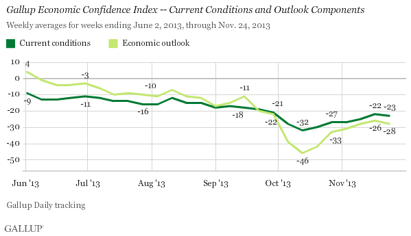 Gallup Economic Confidence Index -- Current Conditions and Outlook Components, June-November 2013