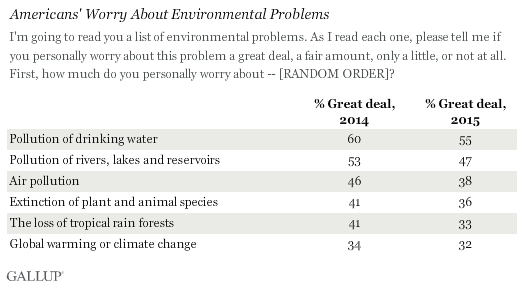 Americans' Worry About Environmental Problems, 2014 vs. 2015