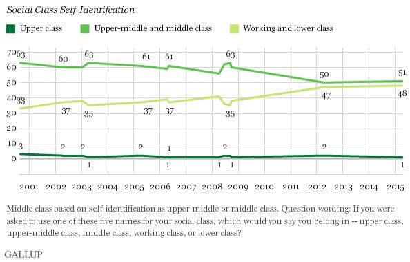 Social Class Identification